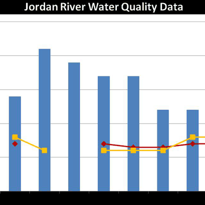 Jordan River water quality